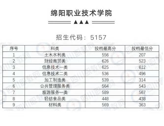 四川省2019年绵阳技术学院对口高职调档录取线